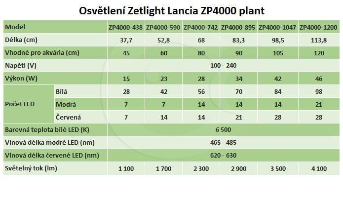 zetlight osv tlen lancia zp4000 438p led 15 w 377 mm plant zetlight osv tlen lancia zp4000. Black Bedroom Furniture Sets. Home Design Ideas